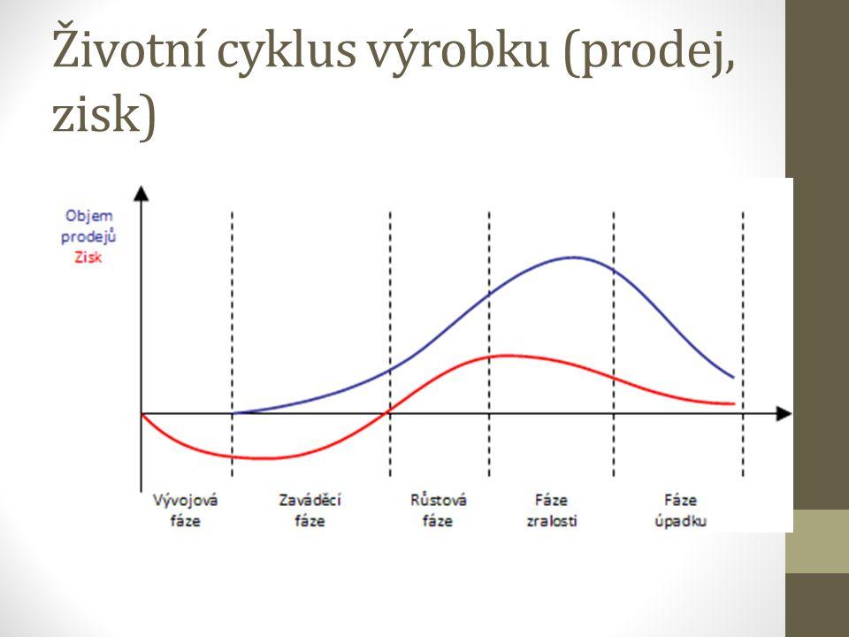 Životní cyklus výrobku (prodej, zisk)