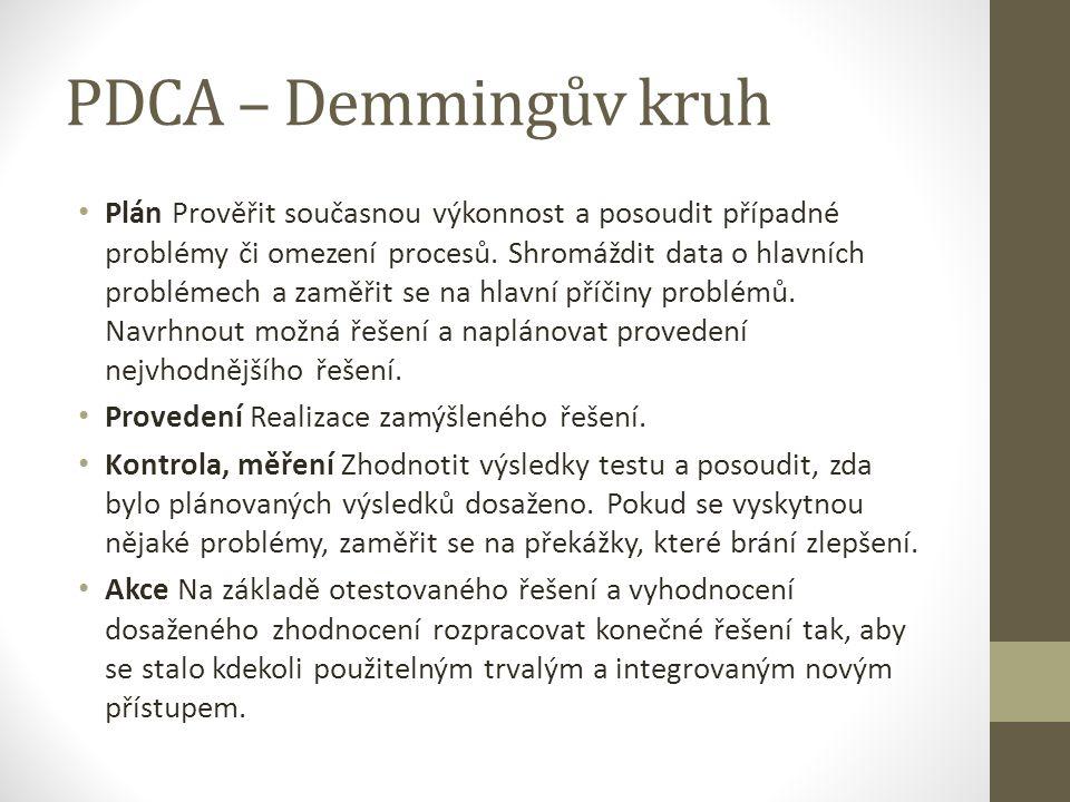 PDCA – Demmingův kruh