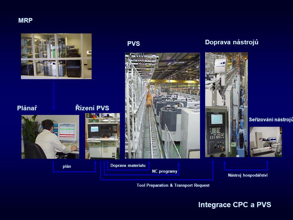 Integrace CPC a PVS MRP PVS Doprava nástrojů Plánař Řízení PVS