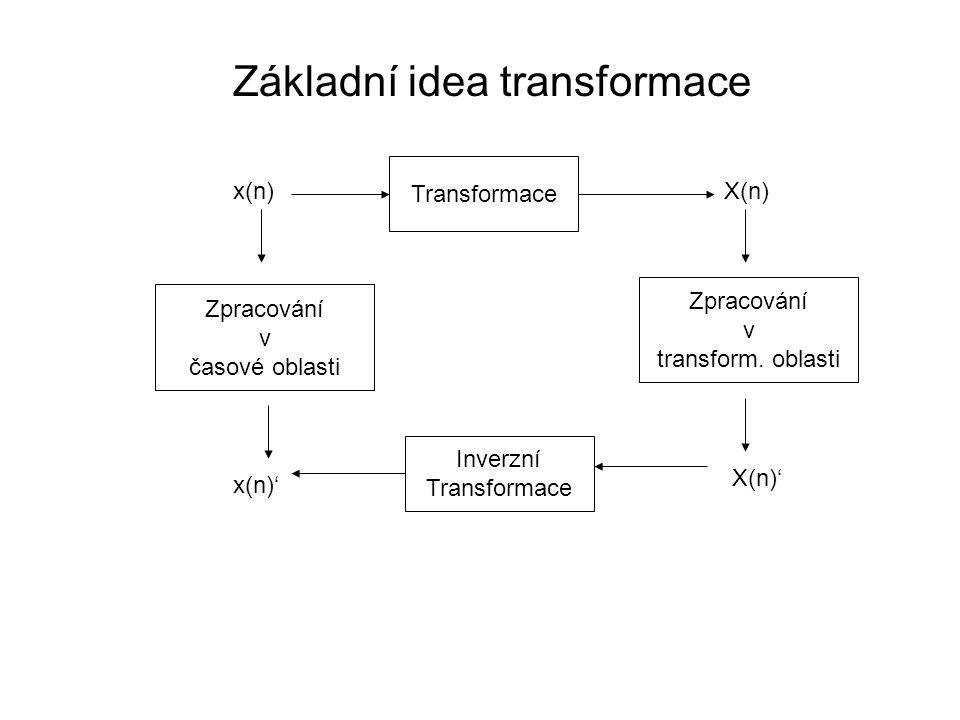 Základní idea transformace