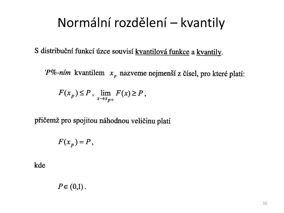 Normální rozdělení – kvantily