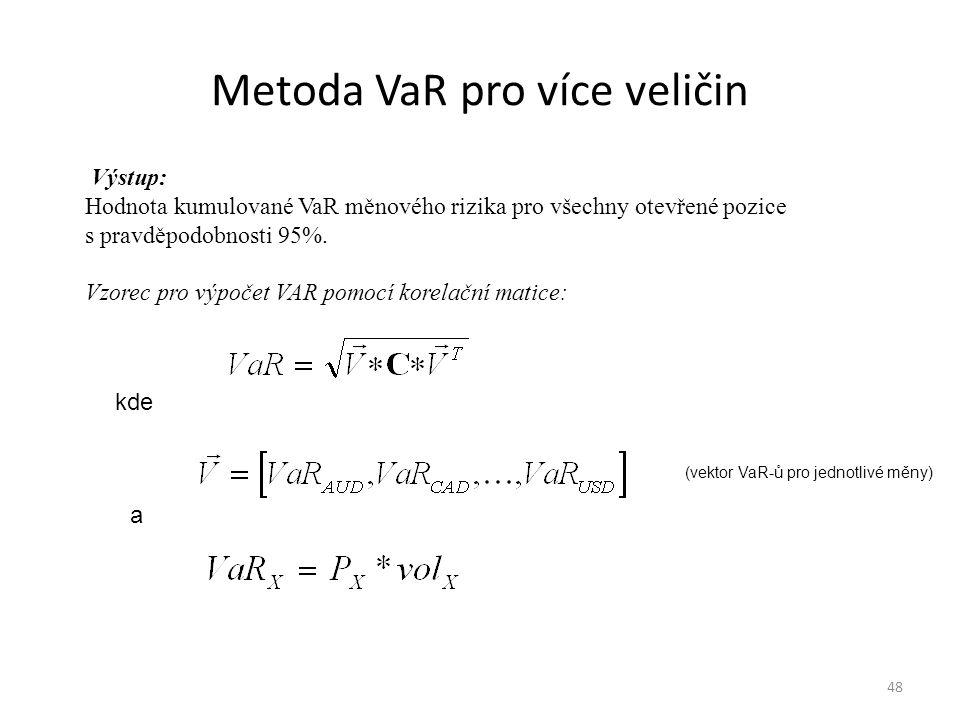 Metoda VaR pro více veličin