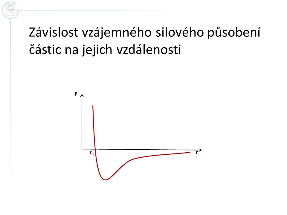 Závislost vzájemného silového působení částic na jejich vzdálenosti