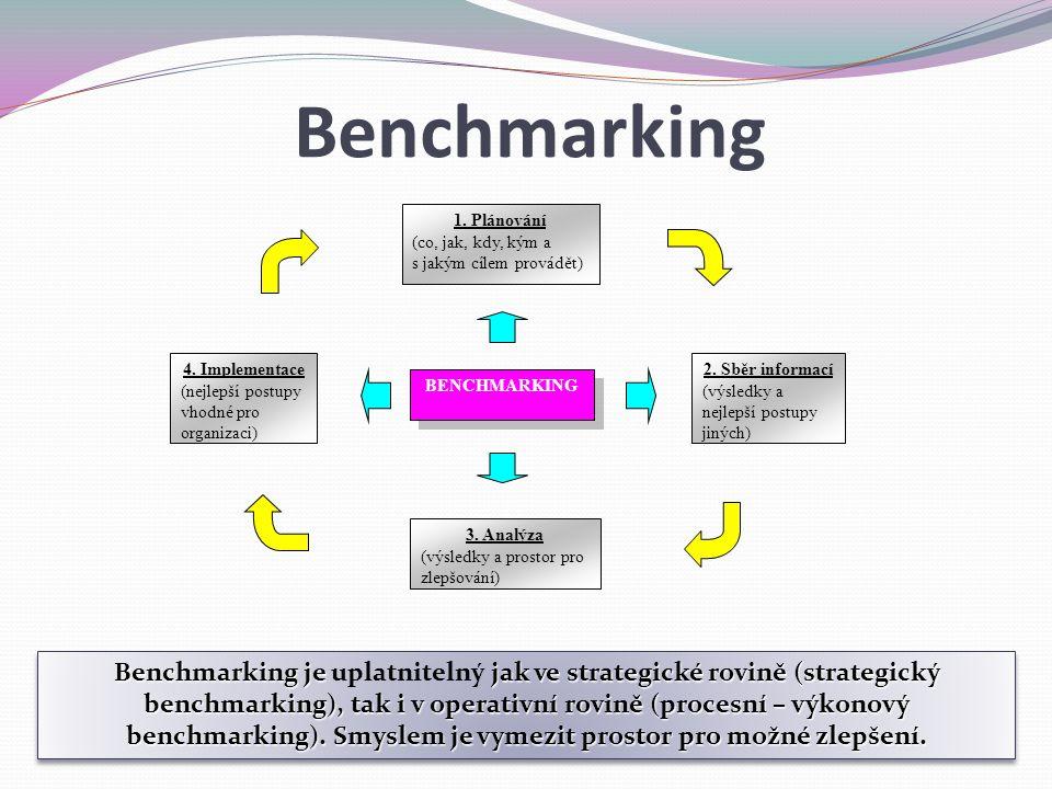 Benchmarking 1. Plánování. (co, jak, kdy, kým a s jakým cílem provádět) 4. Implementace. (nejlepší postupy vhodné pro organizaci)