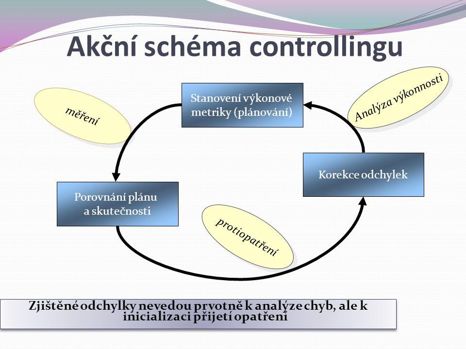 Akční schéma controllingu