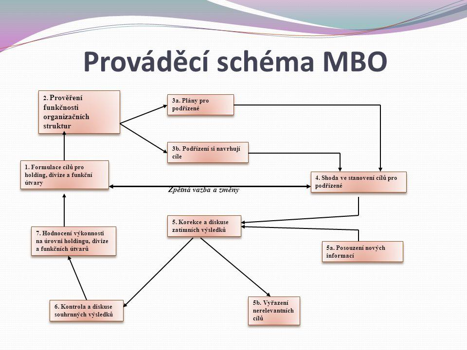 Prováděcí schéma MBO Zpětná vazba a změny