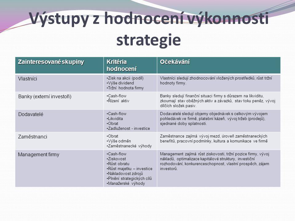 Výstupy z hodnocení výkonnosti strategie