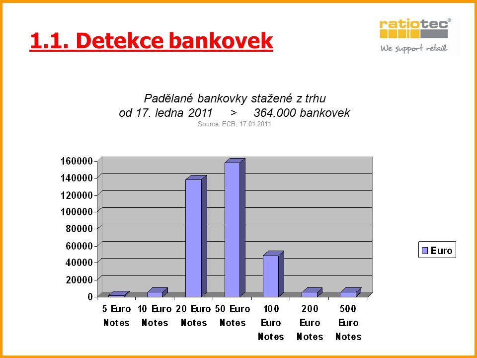 1.1. Detekce bankovek Padělané bankovky stažené z trhu od 17. ledna 2011 > 364.000 bankovek Source: ECB, 17.01.2011.