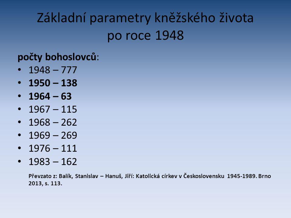 Základní parametry kněžského života po roce 1948