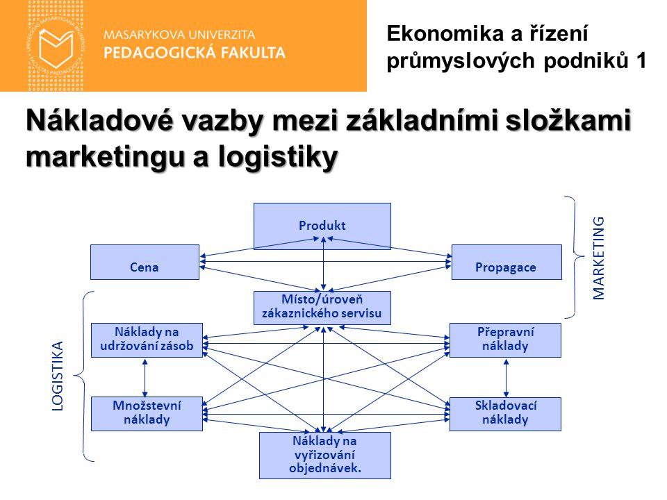 Nákladové vazby mezi základními složkami marketingu a logistiky