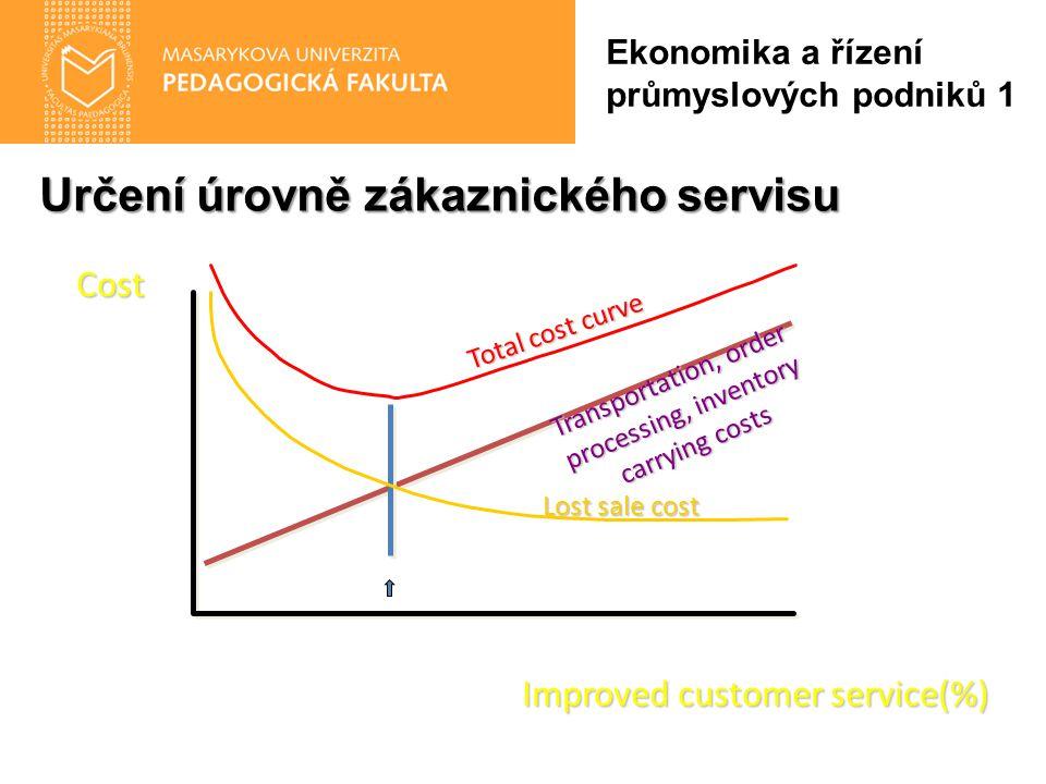 Určení úrovně zákaznického servisu