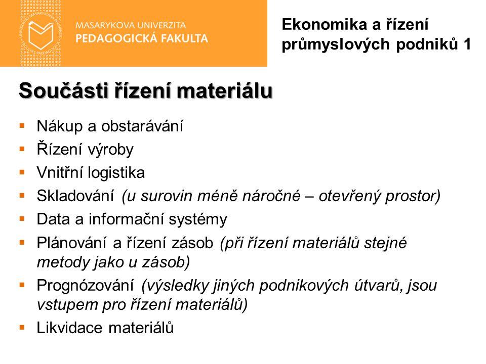 Součásti řízení materiálu