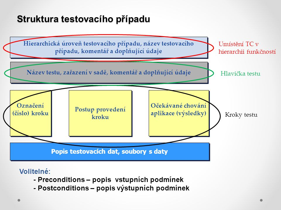 Struktura testovacího případu