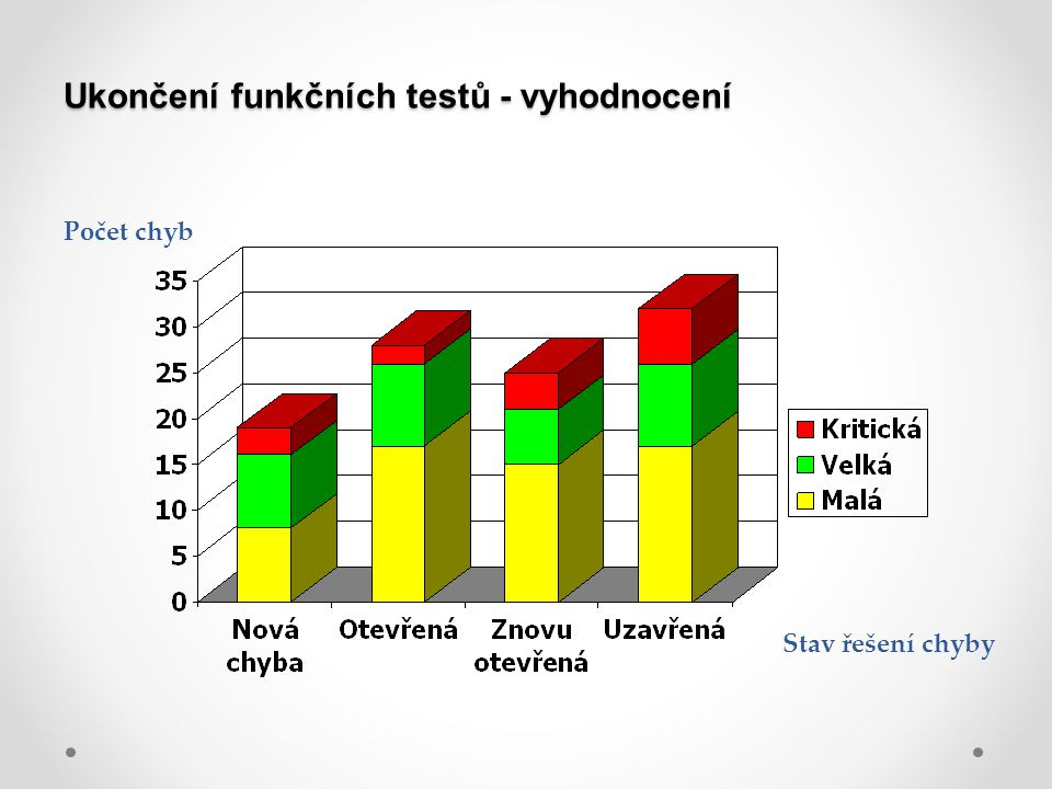 Ukončení funkčních testů - vyhodnocení