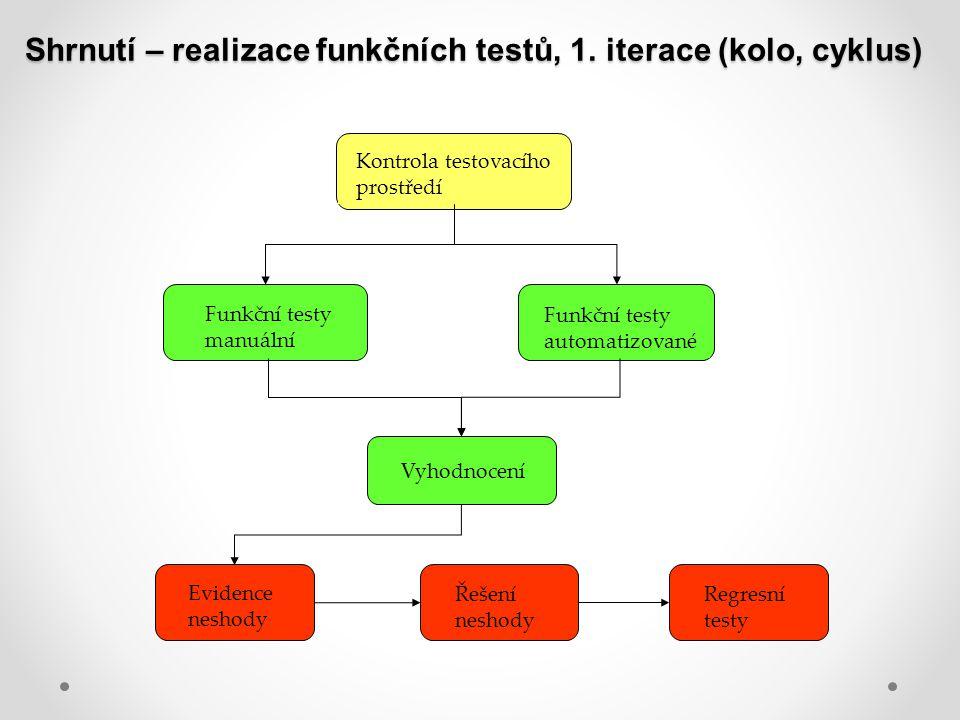 Shrnutí – realizace funkčních testů, 1. iterace (kolo, cyklus)