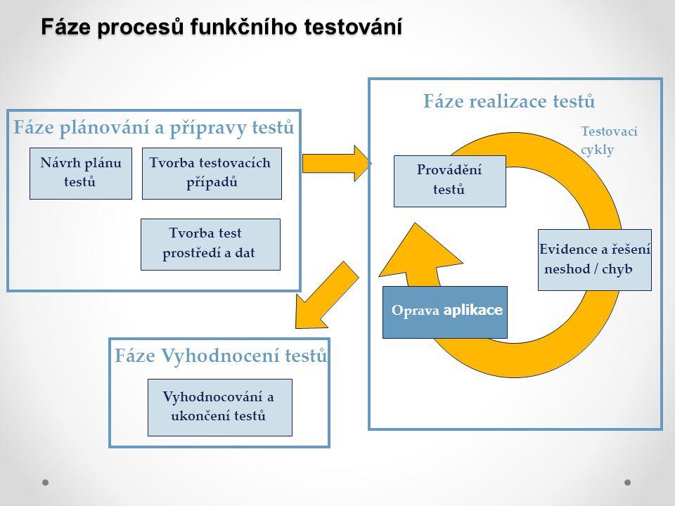 Fáze procesů funkčního testování