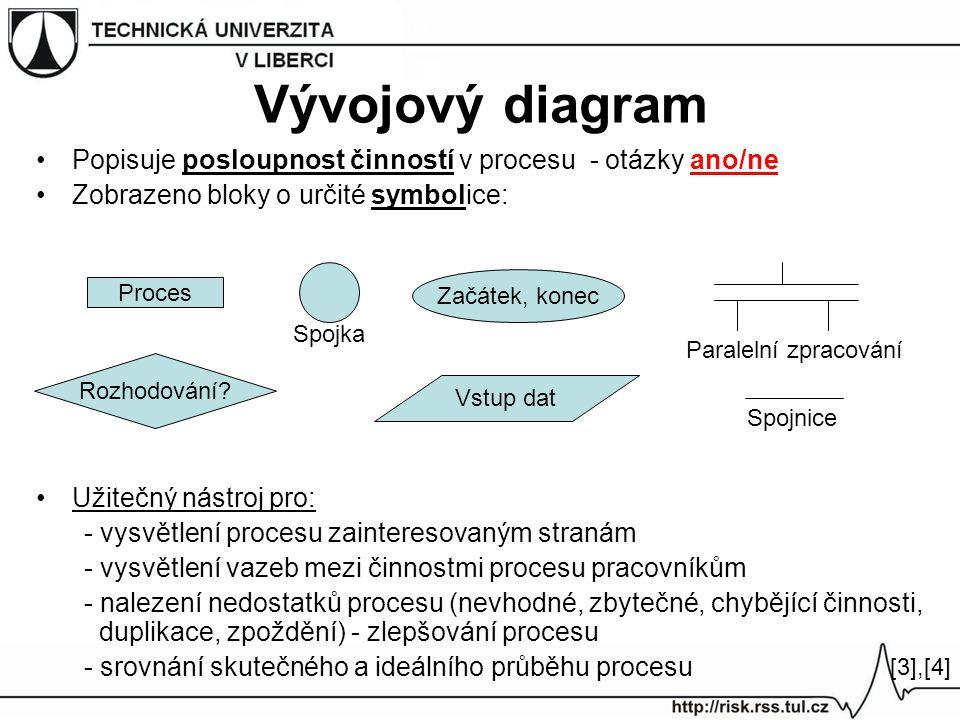 Vývojový diagram Popisuje posloupnost činností v procesu - otázky ano/ne. Zobrazeno bloky o určité symbolice: