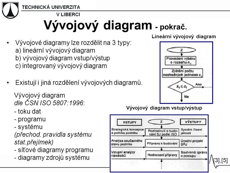 Vývojový diagram - pokrač.