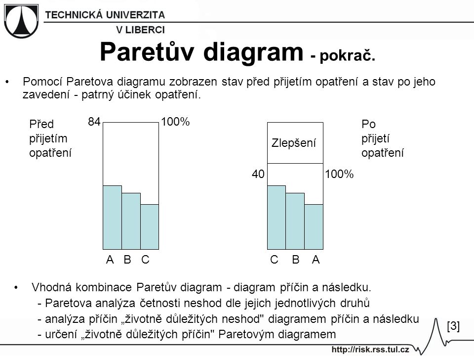 Paretův diagram - pokrač.