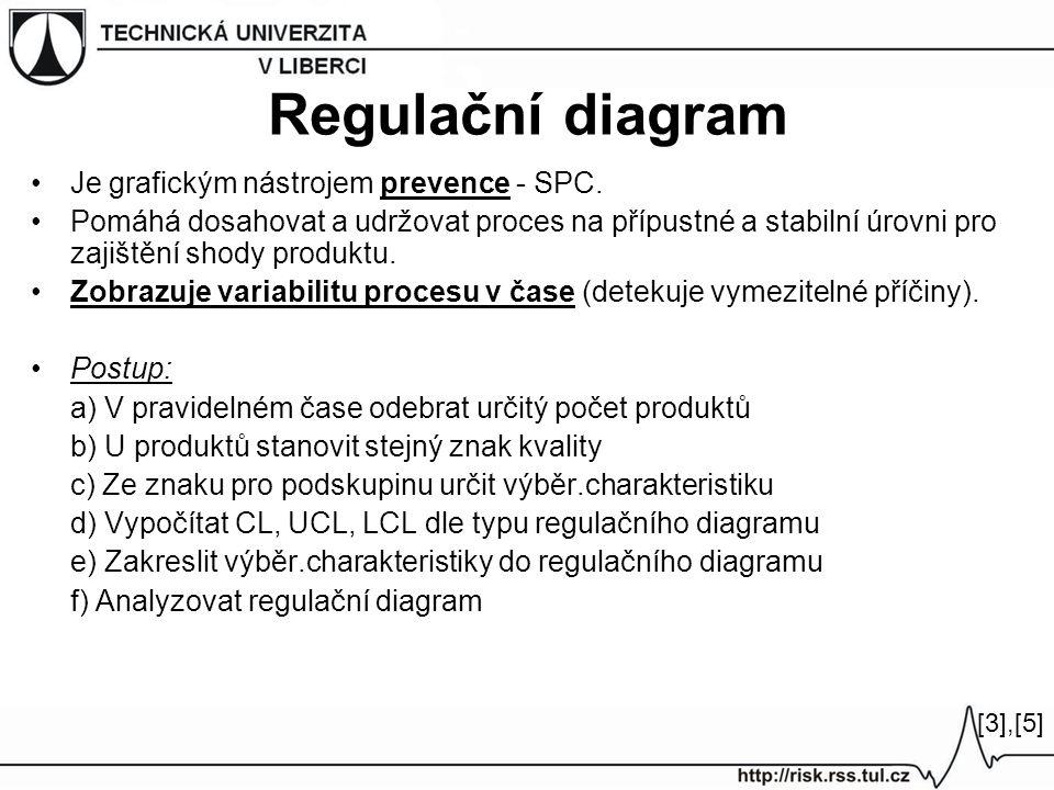 Regulační diagram Je grafickým nástrojem prevence - SPC.