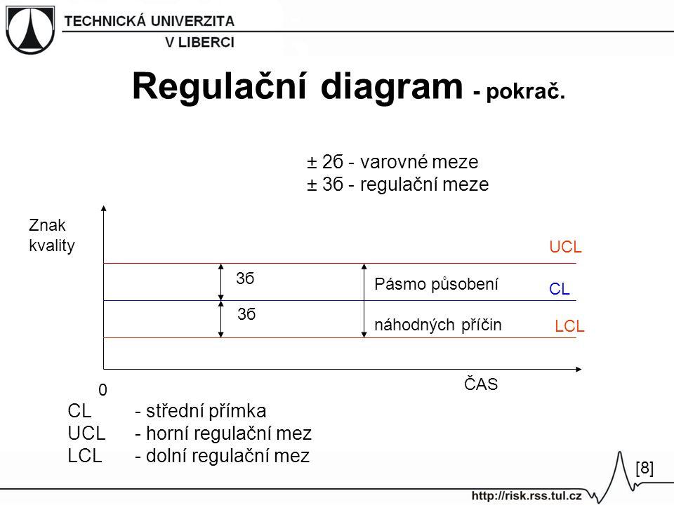 Regulační diagram - pokrač.