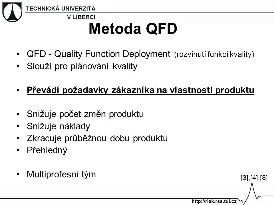Metoda QFD QFD - Quality Function Deployment (rozvinutí funkcí kvality) Slouží pro plánování kvality.