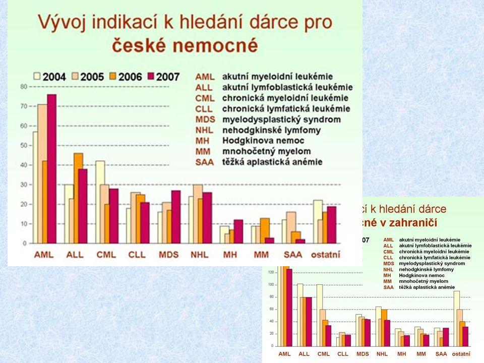Hlavní indikací k hledání dárce pro české i zahraniční nemocné jsou v posledních letech akutní leukémie, ve výčtu diagnóz vhodných k transplantaci jsou ale mnohé další nemoci nádorového i nenádorového charakteru, včetně útlumů krvetvorby, vrozených i získaných poruch imunity a látkové přeměny.