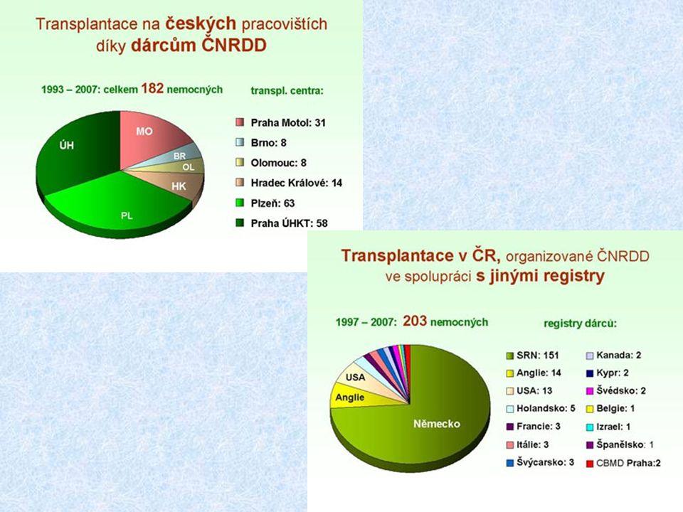 Suverénně největším zahraničním poskytovatelem vhodných dárců k transplantacím v ČR se v průběhu let stal registr ve Spolkové republice Německo, který v současnosti disponuje již třímilionovou databází dobrovolných dárců.