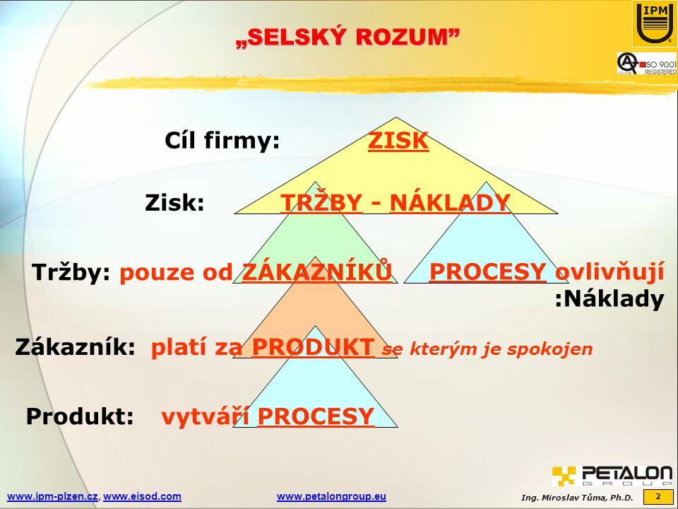"""""""SELSKÝ ROZUM Cíl firmy: ZISK. Zisk: TRŽBY - NÁKLADY. Tržby: pouze od ZÁKAZNÍKŮ. PROCESY ovlivňují."""