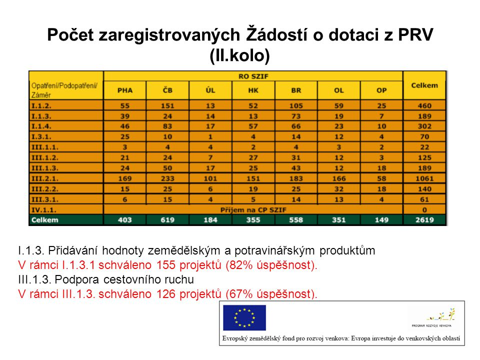 Počet zaregistrovaných Žádostí o dotaci z PRV (II.kolo)