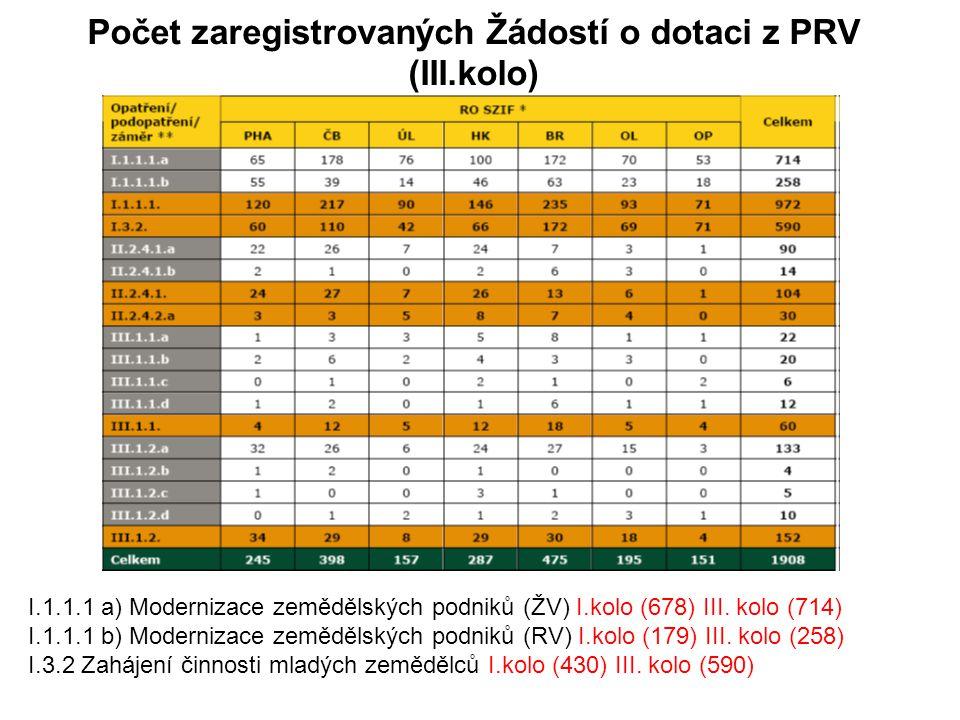 Počet zaregistrovaných Žádostí o dotaci z PRV (III.kolo)