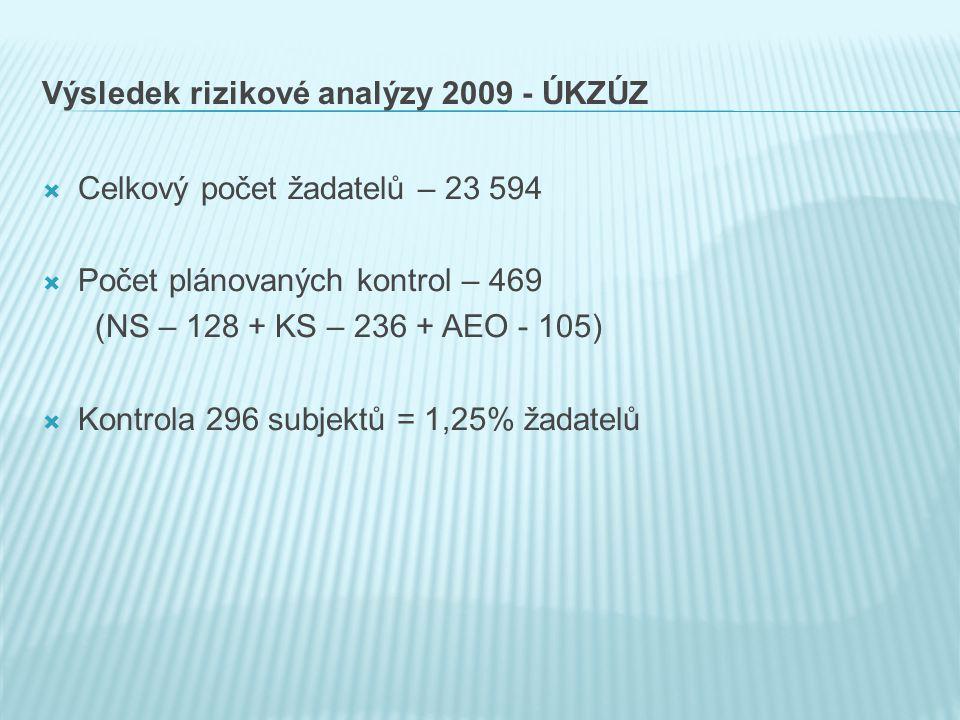 Výsledek rizikové analýzy 2009 - ÚKZÚZ