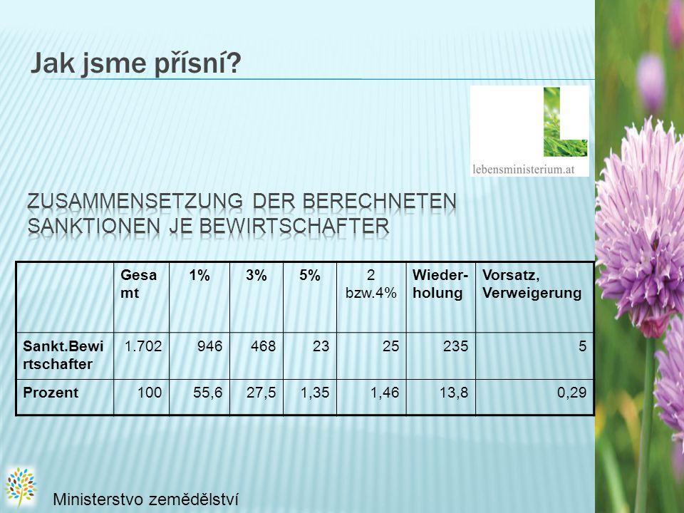 Jak jsme přísní Zusammensetzung der berechneten Sanktionen je Bewirtschafter. Gesamt. 1% 3% 5%