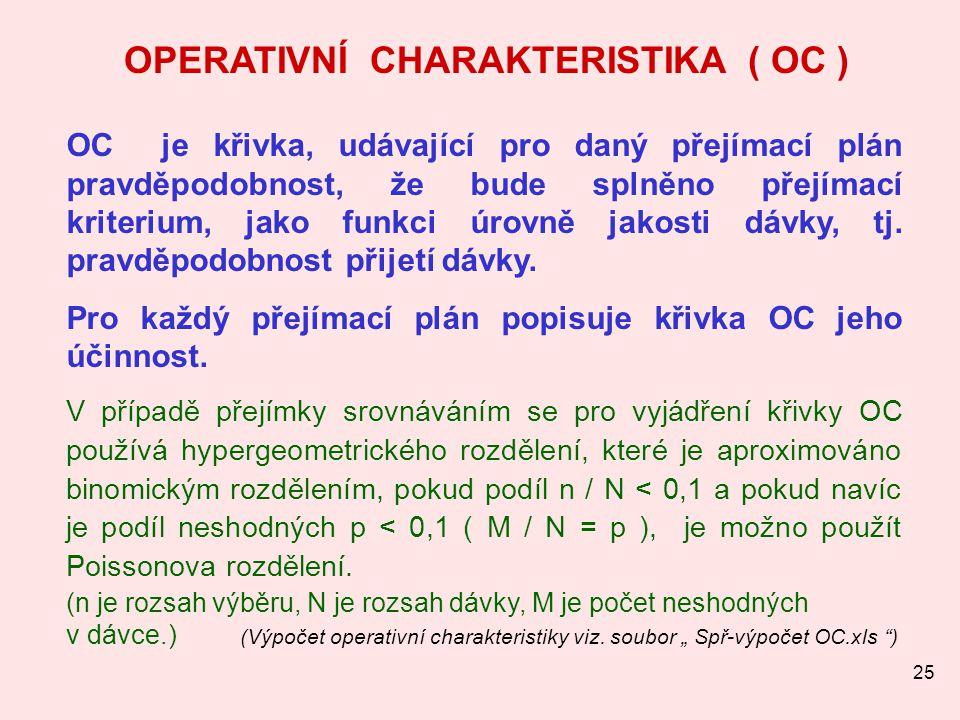 OPERATIVNÍ CHARAKTERISTIKA ( OC )