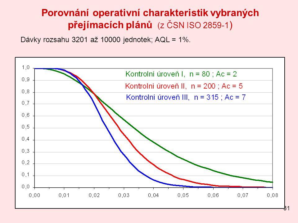 Porovnání operativní charakteristik vybraných přejímacích plánů (z ČSN ISO 2859-1)