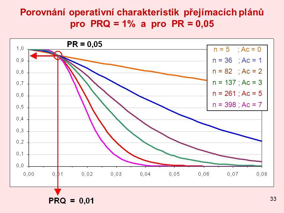 Porovnání operativní charakteristik přejímacích plánů pro PRQ = 1% a pro PR = 0,05