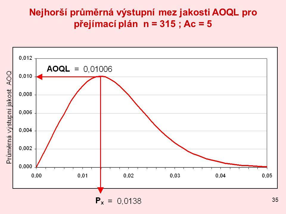 Nejhorší průměrná výstupní mez jakosti AOQL pro přejímací plán n = 315 ; Ac = 5