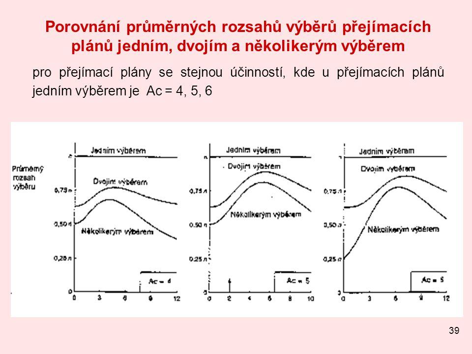 Porovnání průměrných rozsahů výběrů přejímacích plánů jedním, dvojím a několikerým výběrem