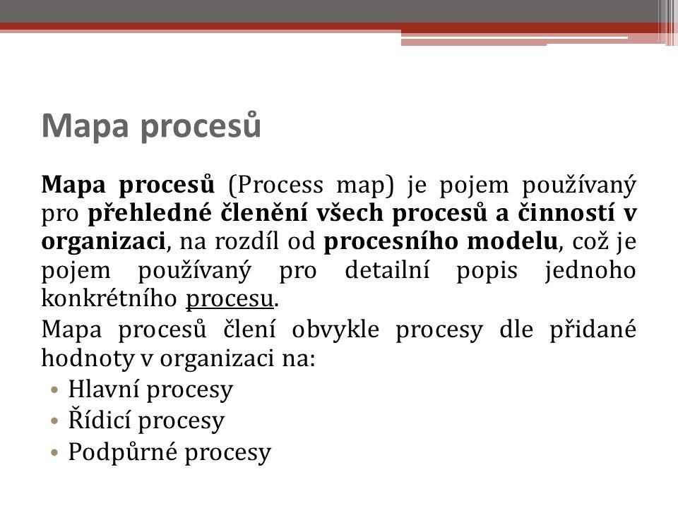 Mapa procesů
