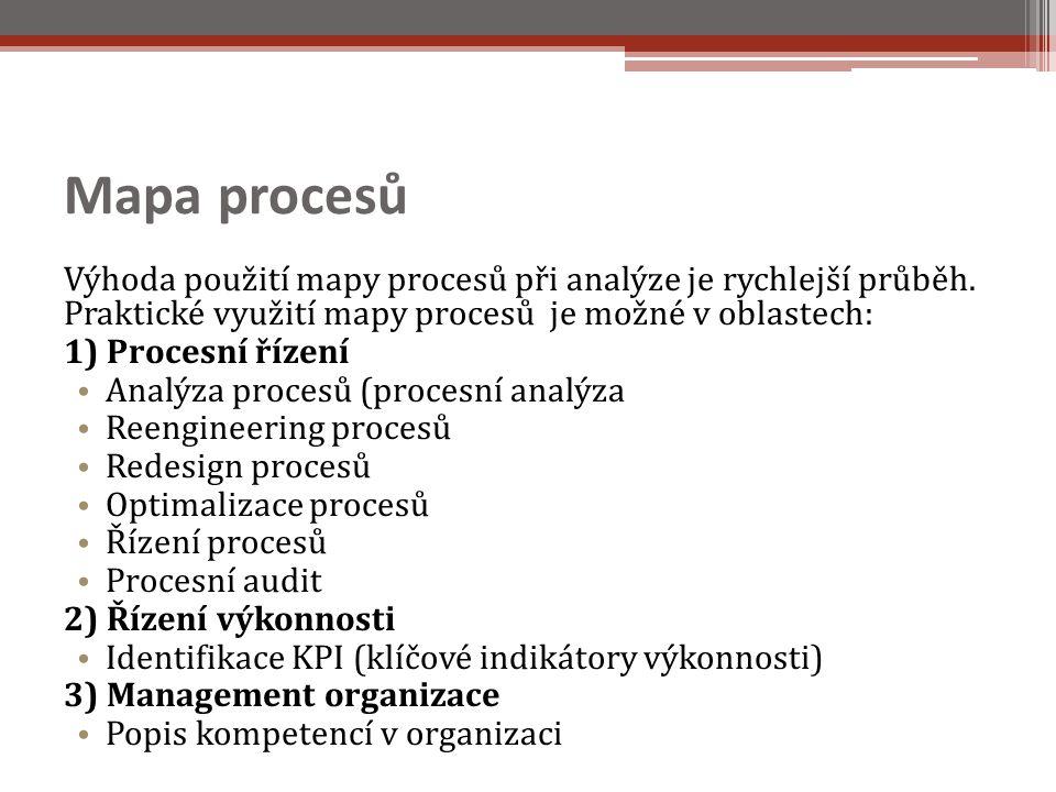 Mapa procesů Výhoda použití mapy procesů při analýze je rychlejší průběh. Praktické využití mapy procesů je možné v oblastech: