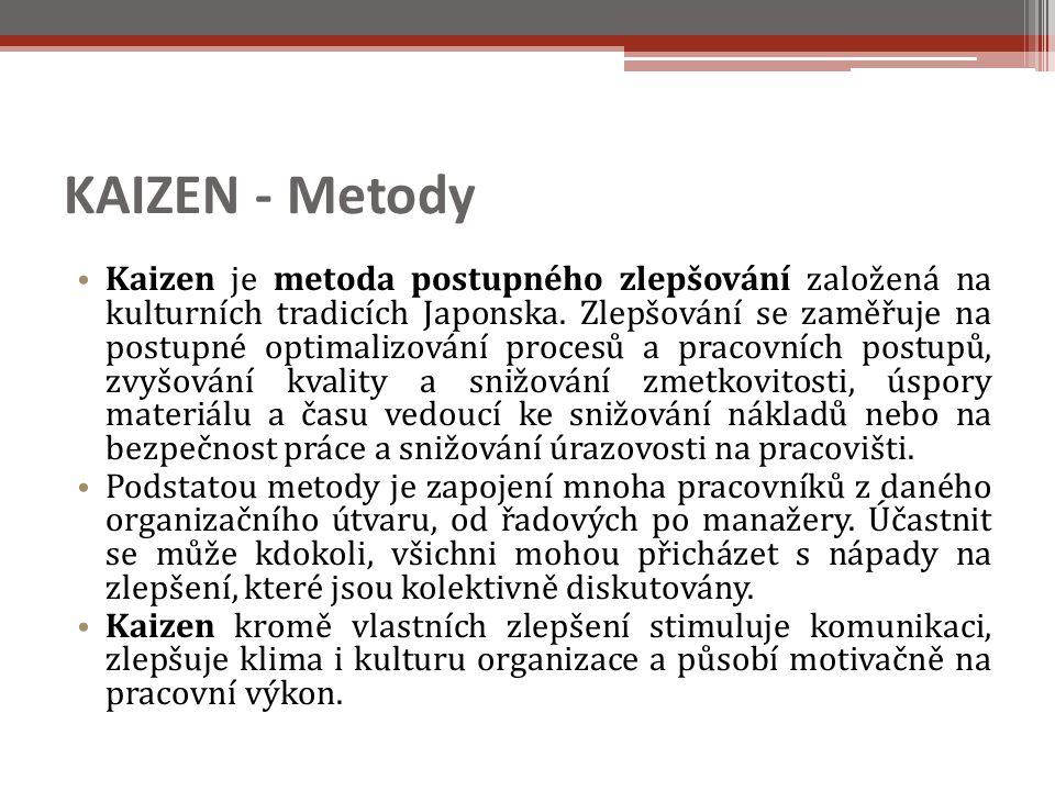 KAIZEN - Metody