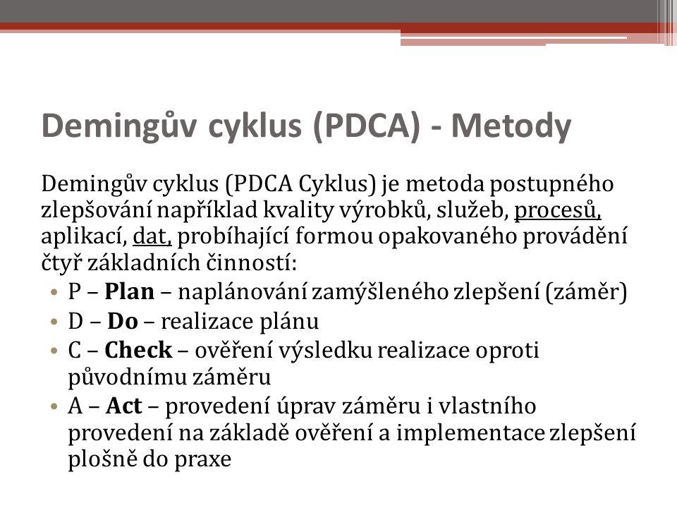 Demingův cyklus (PDCA) - Metody