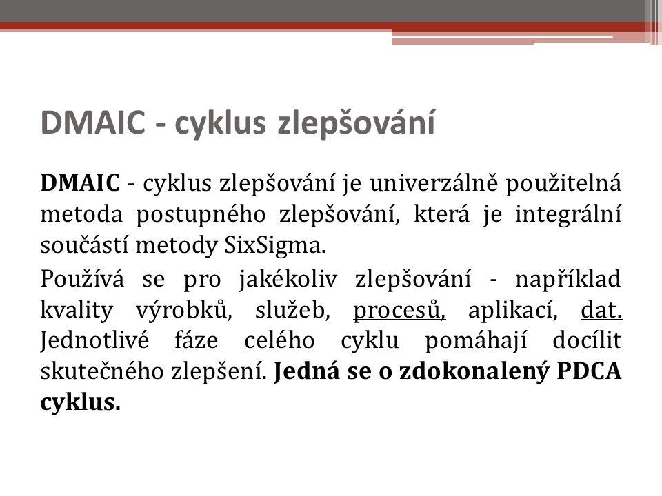DMAIC - cyklus zlepšování