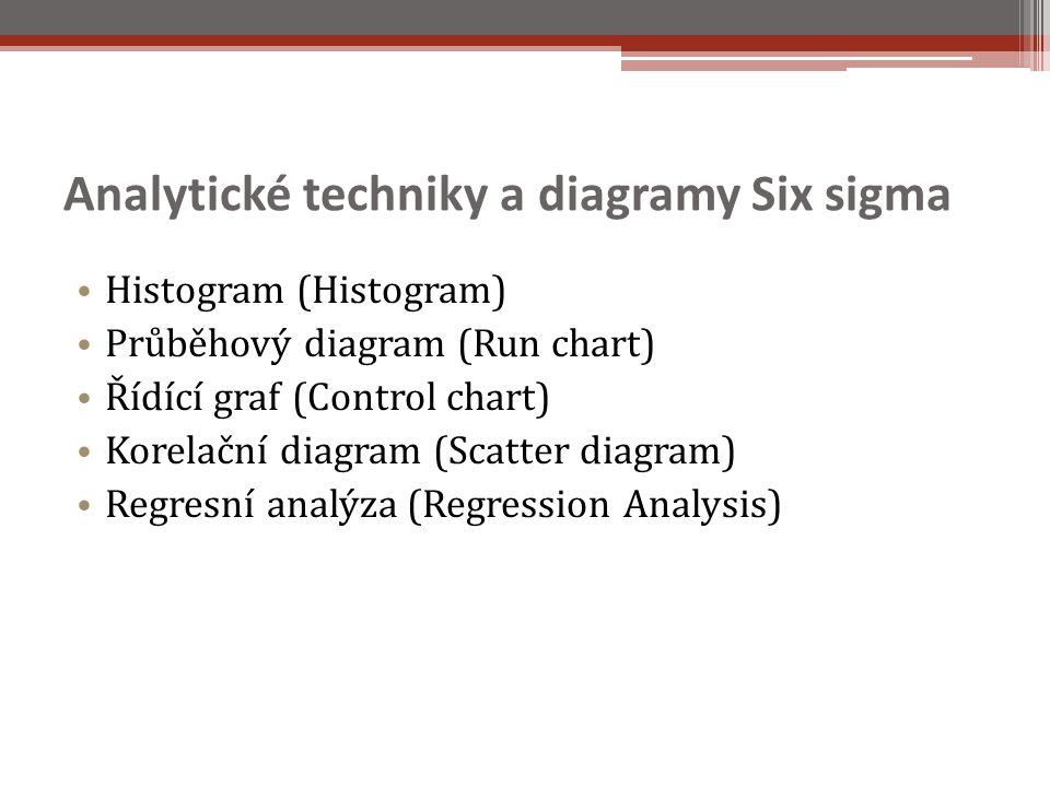Analytické techniky a diagramy Six sigma