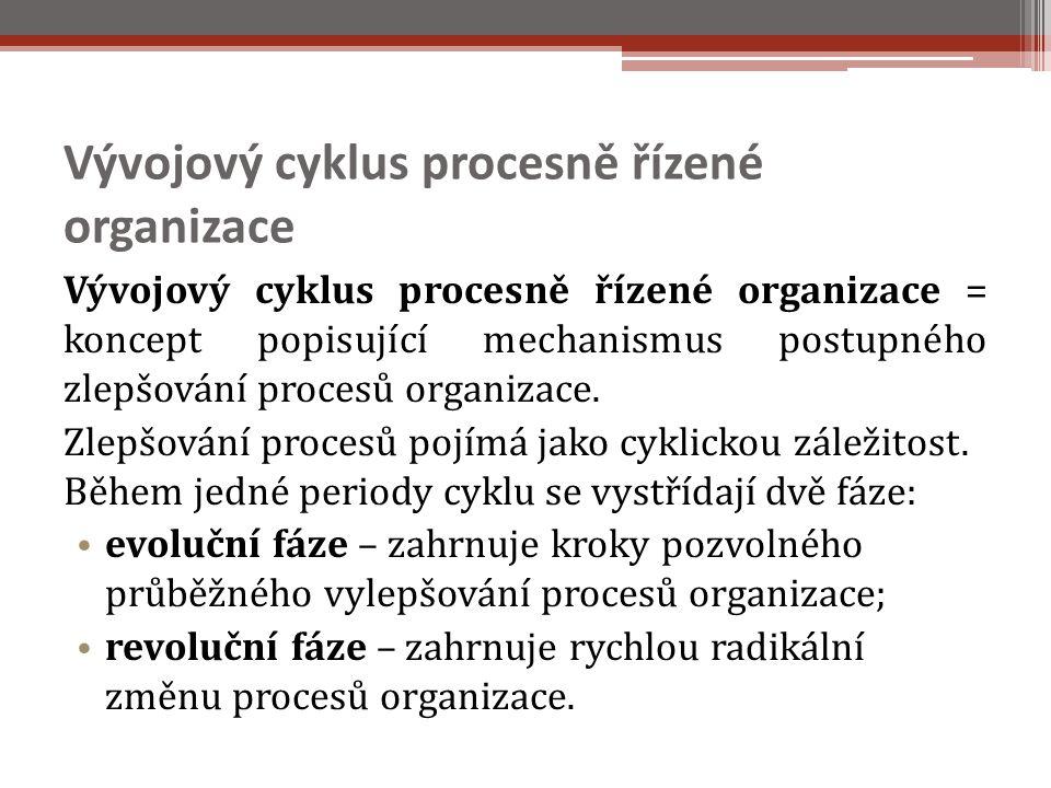 Vývojový cyklus procesně řízené organizace