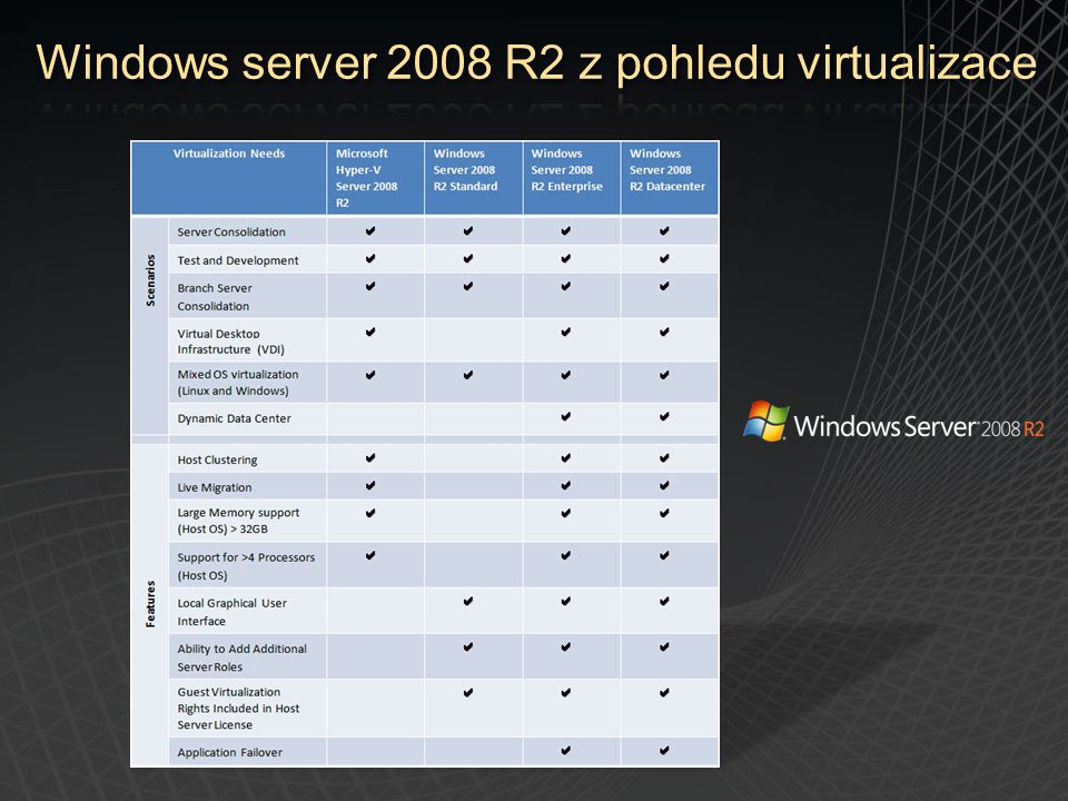 Windows server 2008 R2 z pohledu virtualizace