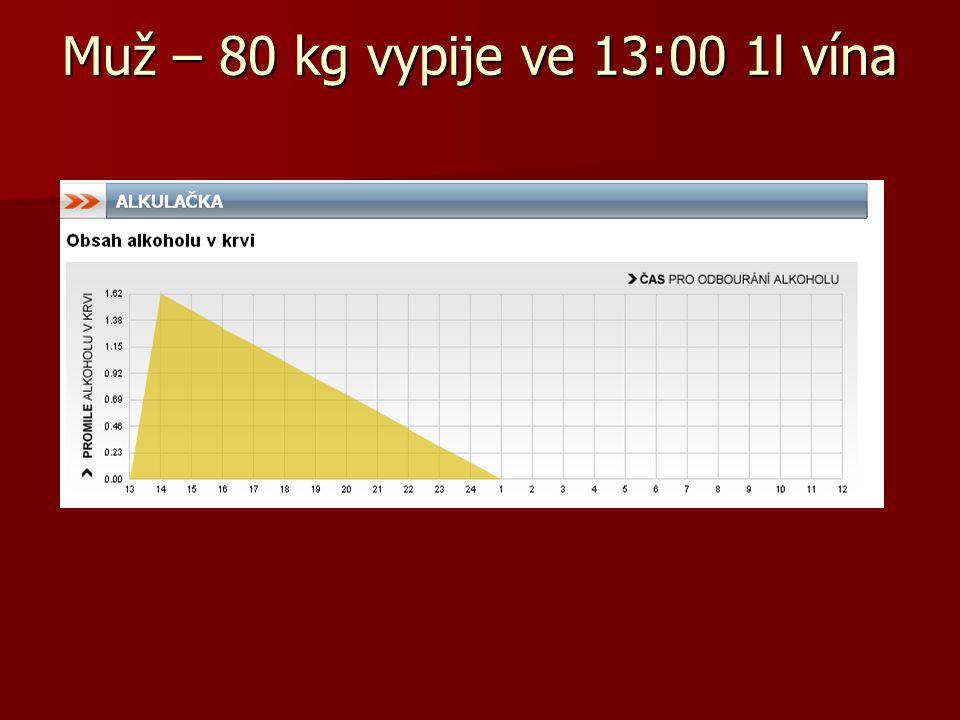 Muž – 80 kg vypije ve 13:00 1l vína