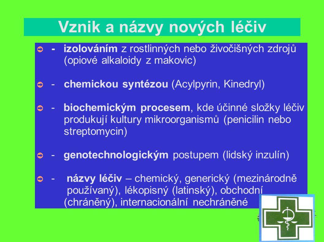Vznik a názvy nových léčiv