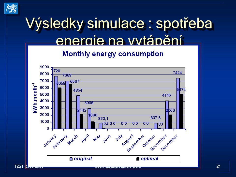 Výsledky simulace : spotřeba energie na vytápění
