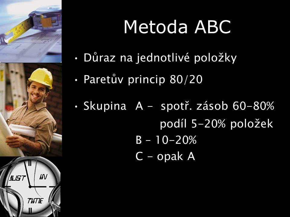 Metoda ABC Důraz na jednotlivé položky Paretův princip 80/20